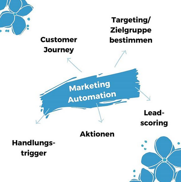 marketing automation system